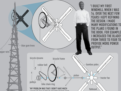 William Kamkwamba windmills